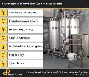 7 Steps To Improve Clean-In-Place System